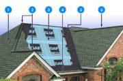 GAF Roof System